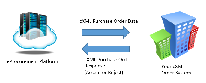 cXML Purchase Order Delivery